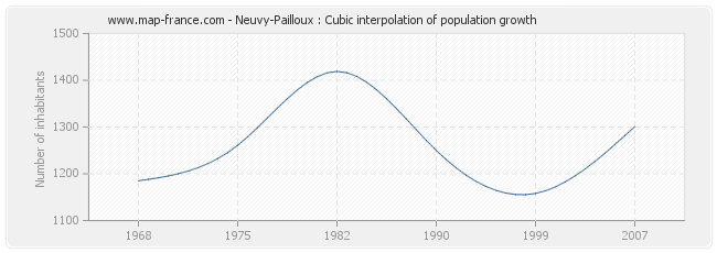 Neuvy-Pailloux : Cubic interpolation of population growth
