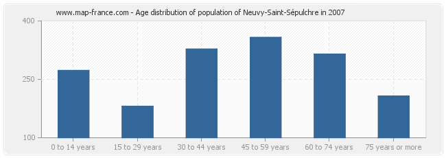 Age distribution of population of Neuvy-Saint-Sépulchre in 2007