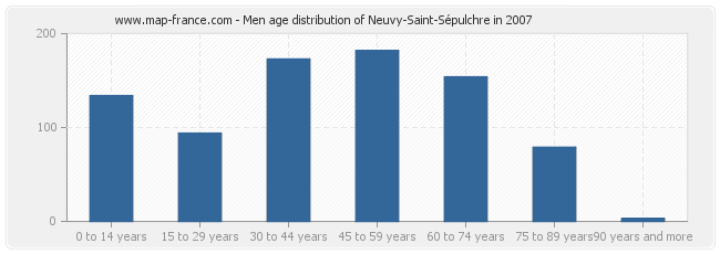 Men age distribution of Neuvy-Saint-Sépulchre in 2007
