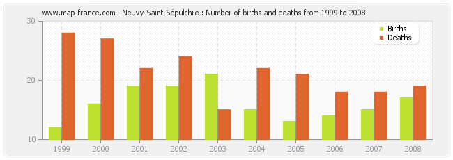 Neuvy-Saint-Sépulchre : Number of births and deaths from 1999 to 2008