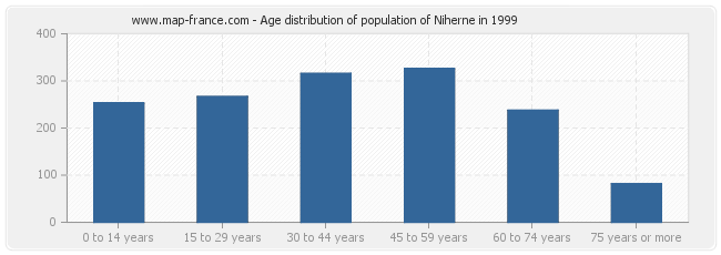 Age distribution of population of Niherne in 1999