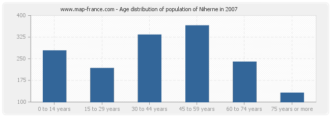 Age distribution of population of Niherne in 2007