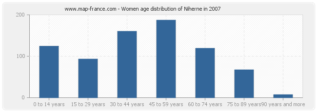 Women age distribution of Niherne in 2007