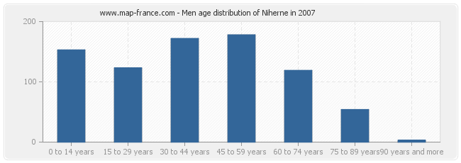 Men age distribution of Niherne in 2007