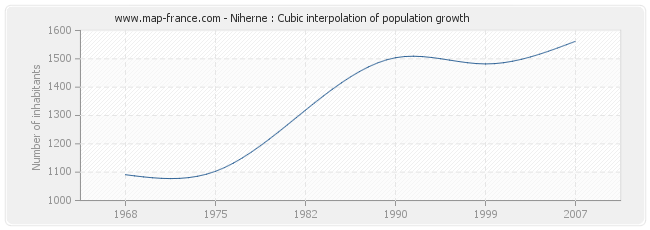 Niherne : Cubic interpolation of population growth