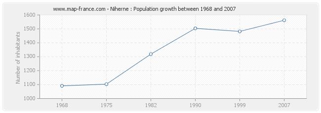 Population Niherne