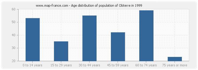 Age distribution of population of Obterre in 1999