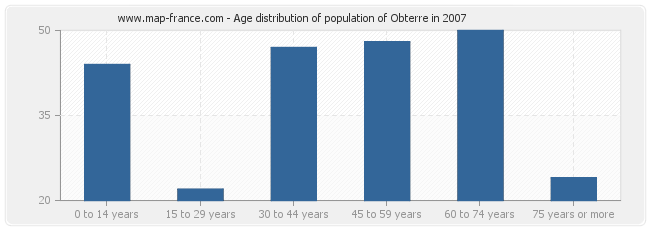 Age distribution of population of Obterre in 2007