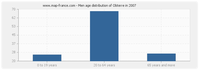Men age distribution of Obterre in 2007