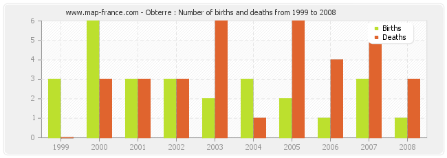 Obterre : Number of births and deaths from 1999 to 2008