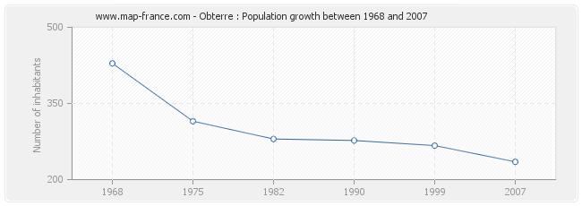 Population Obterre