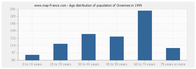 Age distribution of population of Orsennes in 1999