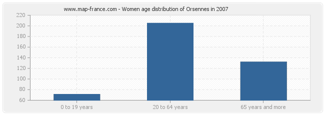 Women age distribution of Orsennes in 2007