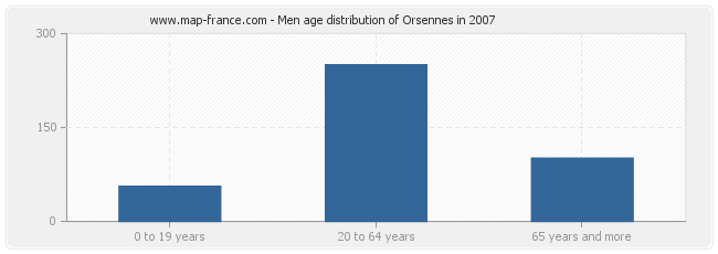 Men age distribution of Orsennes in 2007