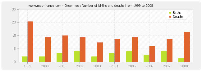 Orsennes : Number of births and deaths from 1999 to 2008