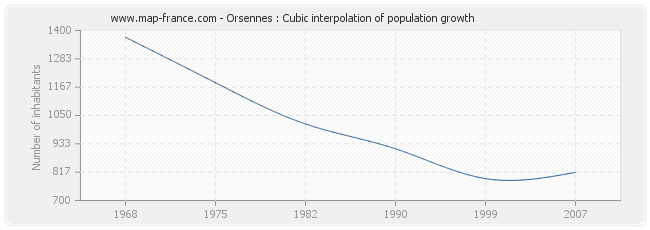 Orsennes : Cubic interpolation of population growth