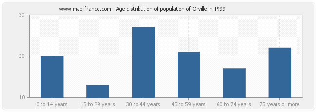 Age distribution of population of Orville in 1999