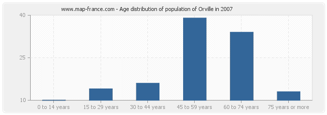 Age distribution of population of Orville in 2007