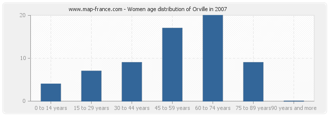 Women age distribution of Orville in 2007