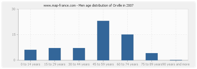 Men age distribution of Orville in 2007