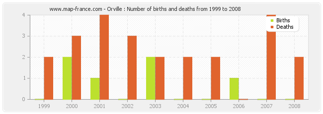 Orville : Number of births and deaths from 1999 to 2008