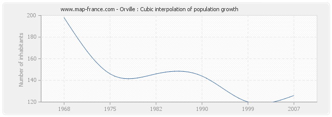 Orville : Cubic interpolation of population growth