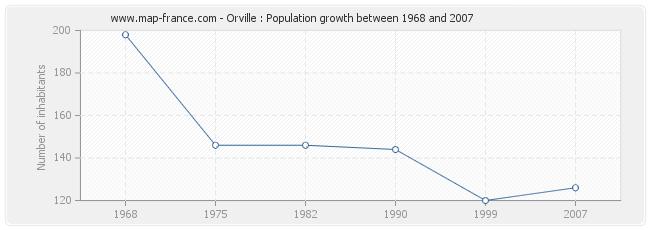 Population Orville