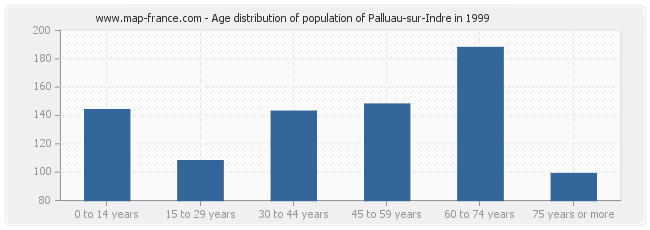 Age distribution of population of Palluau-sur-Indre in 1999