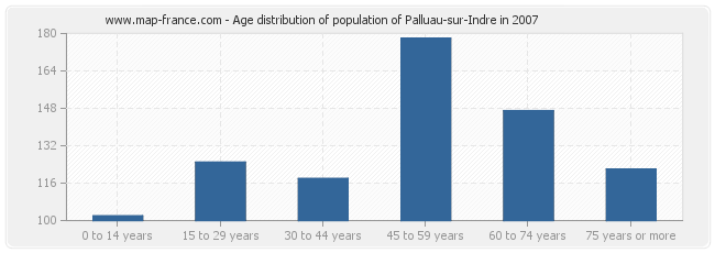 Age distribution of population of Palluau-sur-Indre in 2007