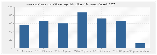 Women age distribution of Palluau-sur-Indre in 2007