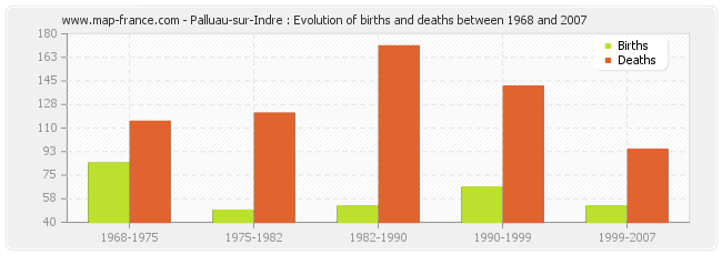 Palluau-sur-Indre : Evolution of births and deaths between 1968 and 2007