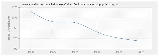 Palluau-sur-Indre : Cubic interpolation of population growth