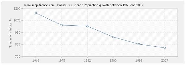 Population Palluau-sur-Indre
