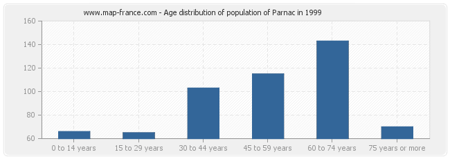 Age distribution of population of Parnac in 1999