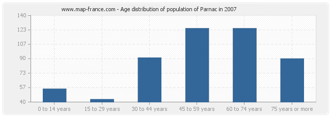 Age distribution of population of Parnac in 2007