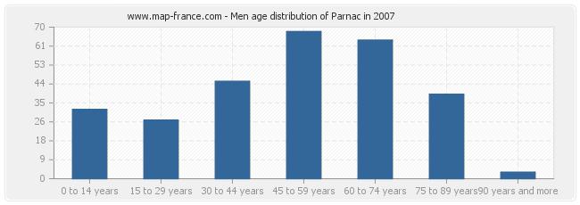 Men age distribution of Parnac in 2007