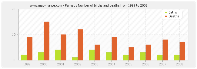 Parnac : Number of births and deaths from 1999 to 2008