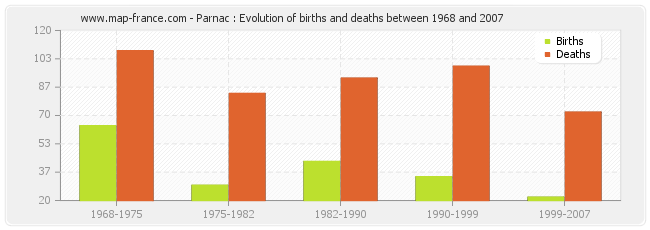 Parnac : Evolution of births and deaths between 1968 and 2007