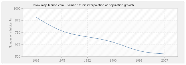 Parnac : Cubic interpolation of population growth