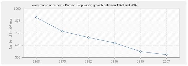 Population Parnac