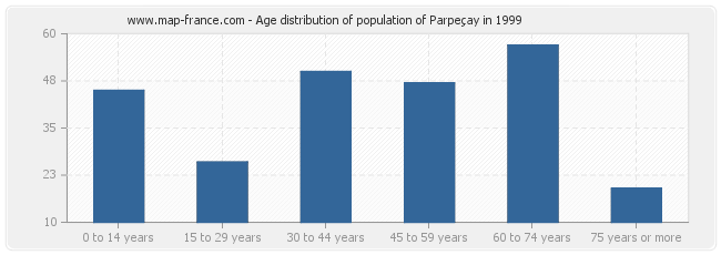 Age distribution of population of Parpeçay in 1999