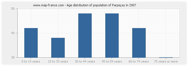 Age distribution of population of Parpeçay in 2007