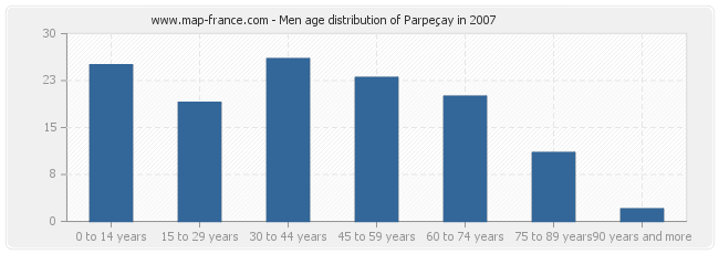 Men age distribution of Parpeçay in 2007