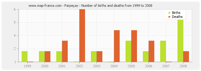 Parpeçay : Number of births and deaths from 1999 to 2008