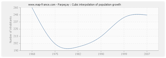 Parpeçay : Cubic interpolation of population growth