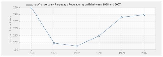 Population Parpeçay