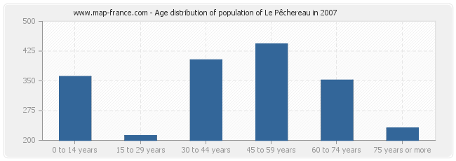 Age distribution of population of Le Pêchereau in 2007