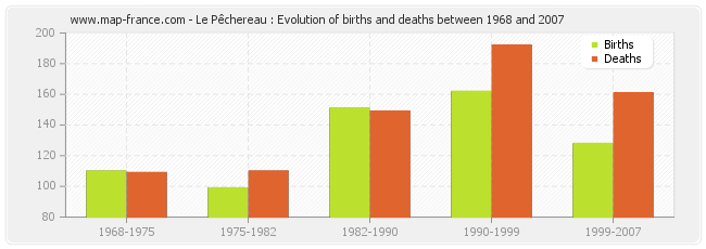 Le Pêchereau : Evolution of births and deaths between 1968 and 2007