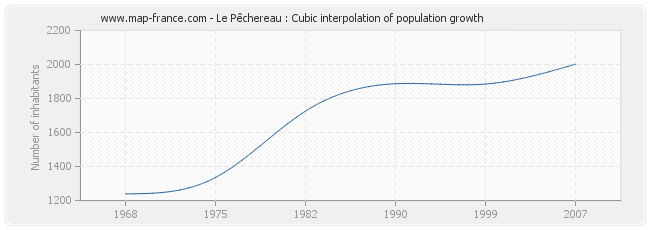 Le Pêchereau : Cubic interpolation of population growth
