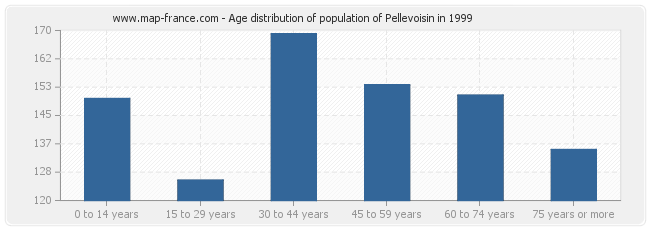 Age distribution of population of Pellevoisin in 1999